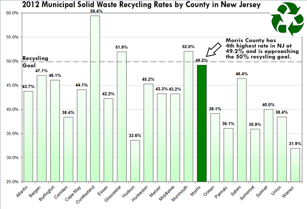 image of 2012 Recycling by County - Morris County is 4th best with 49.2% recycling rate