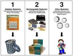 How To Dispose Of Batteries >> Mcmua Solid Waste Material Information