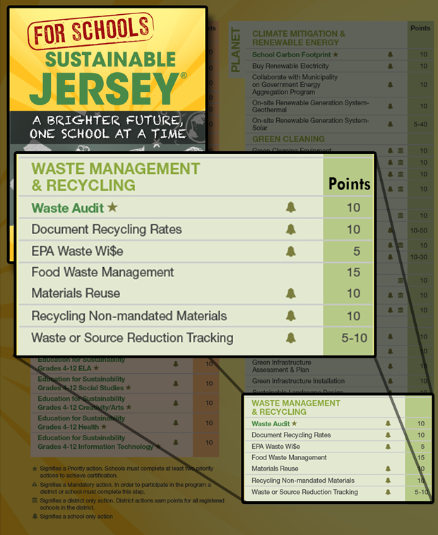 Image of Sustainable NJ School Solid Waste Items