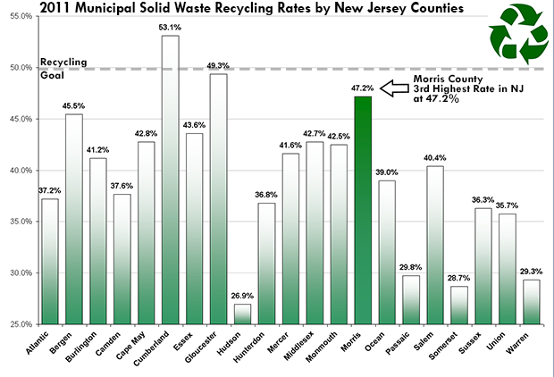 2011 Recycling rate graph