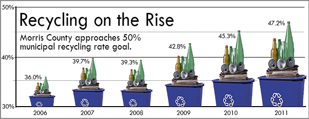 image of Morris County recycling graph 2006-2011