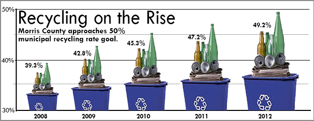 image of Morris County recycling graph 2008-2012