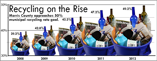 image of Recycling Rates Rising up through 2012