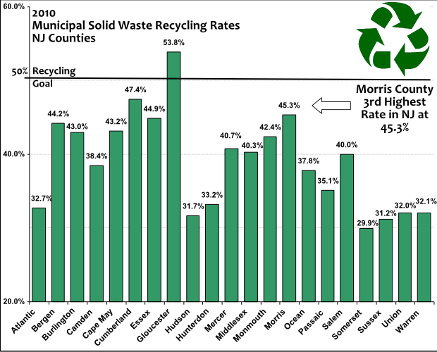 2010 Recycling rate graph