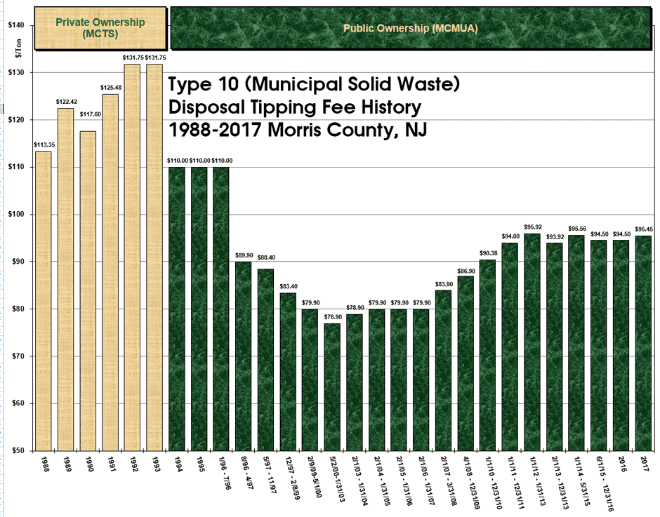 Graph of Transfer Station Tipping Fee History 1988-2017